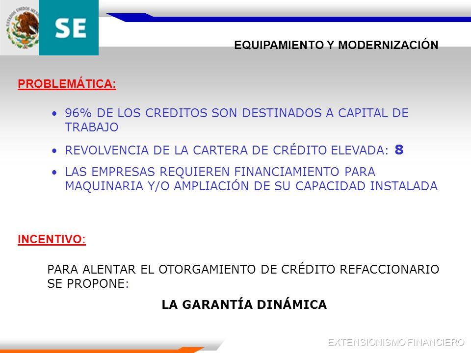 EQUIPAMIENTO Y MODERNIZACIÓN 96% DE LOS CREDITOS SON DESTINADOS A CAPITAL DE TRABAJO REVOLVENCIA DE LA CARTERA DE CRÉDITO ELEVADA: 8 LAS EMPRESAS REQUIEREN FINANCIAMIENTO PARA MAQUINARIA Y/O AMPLIACIÓN DE SU CAPACIDAD INSTALADA PARA ALENTAR EL OTORGAMIENTO DE CRÉDITO REFACCIONARIO SE PROPONE: LA GARANTÍA DINÁMICA PROBLEMÁTICA: INCENTIVO: