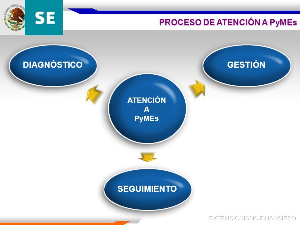 ATENCIÓN A PyMEs GESTIÓN SEGUIMIENTO DIAGNÓSTICO PROCESO DE ATENCIÓN A PyMEs