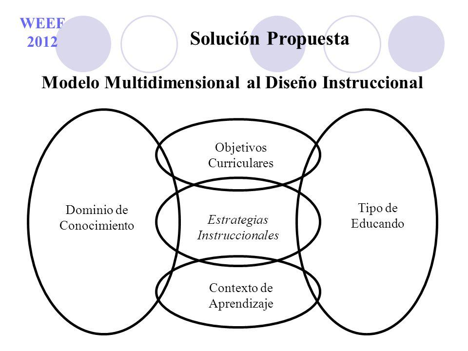 WEEF 2012 Solución Propuesta Modelo Multidimensional al Diseño Instruccional Objetivos Curriculares Estrategias Instruccionales Contexto de Aprendizaj