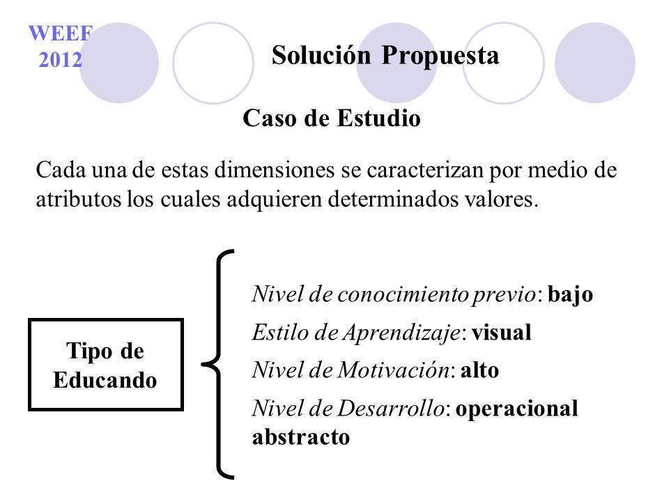 WEEF 2012 Solución Propuesta Cada una de estas dimensiones se caracterizan por medio de atributos los cuales adquieren determinados valores. Tipo de E