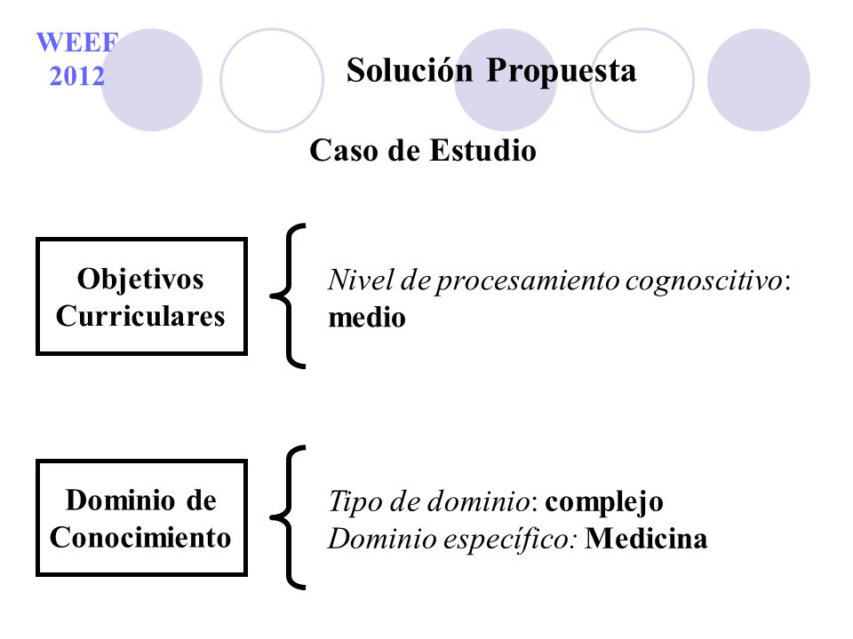 WEEF 2012 Solución Propuesta Caso de Estudio Objetivos Curriculares Nivel de procesamiento cognoscitivo: medio Dominio de Conocimiento Tipo de dominio
