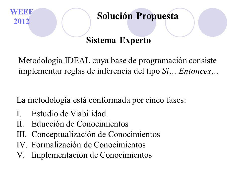 WEEF 2012 Solución Propuesta Sistema Experto Metodología IDEAL cuya base de programación consiste implementar reglas de inferencia del tipo Si… Entonc