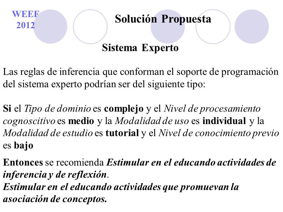 WEEF 2012 Solución Propuesta Sistema Experto Las reglas de inferencia que conforman el soporte de programación del sistema experto podrían ser del sig