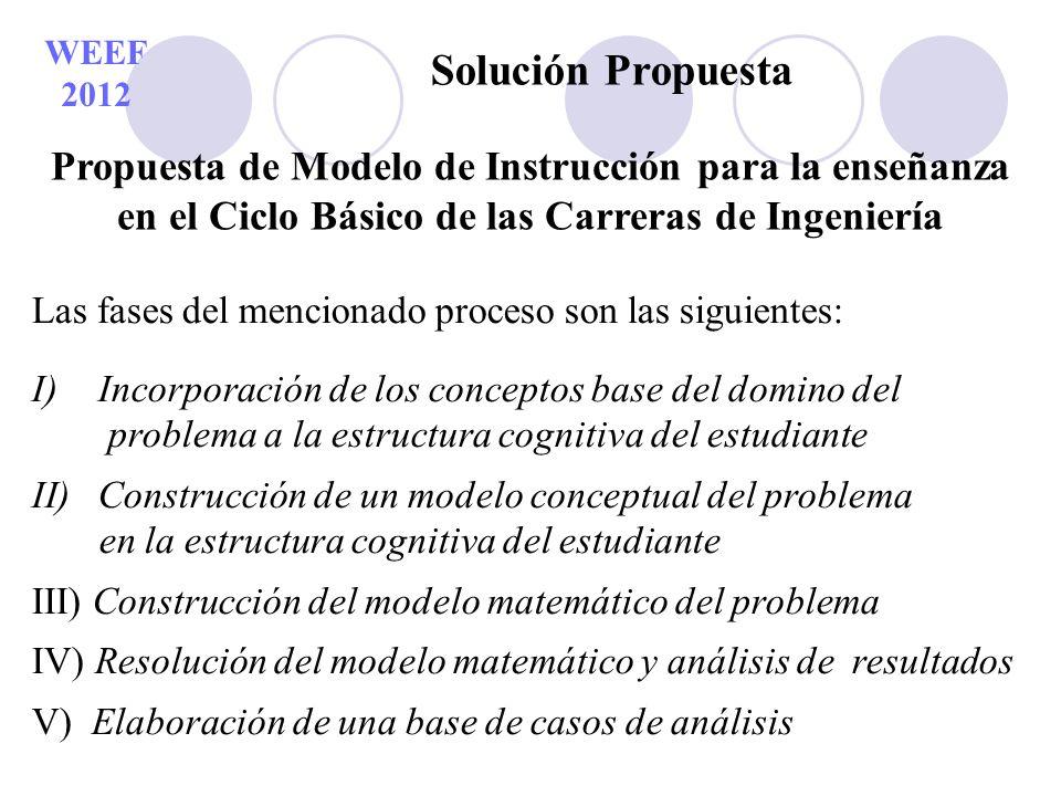 WEEF 2012 Solución Propuesta Propuesta de Modelo de Instrucción para la enseñanza en el Ciclo Básico de las Carreras de Ingeniería Las fases del menci