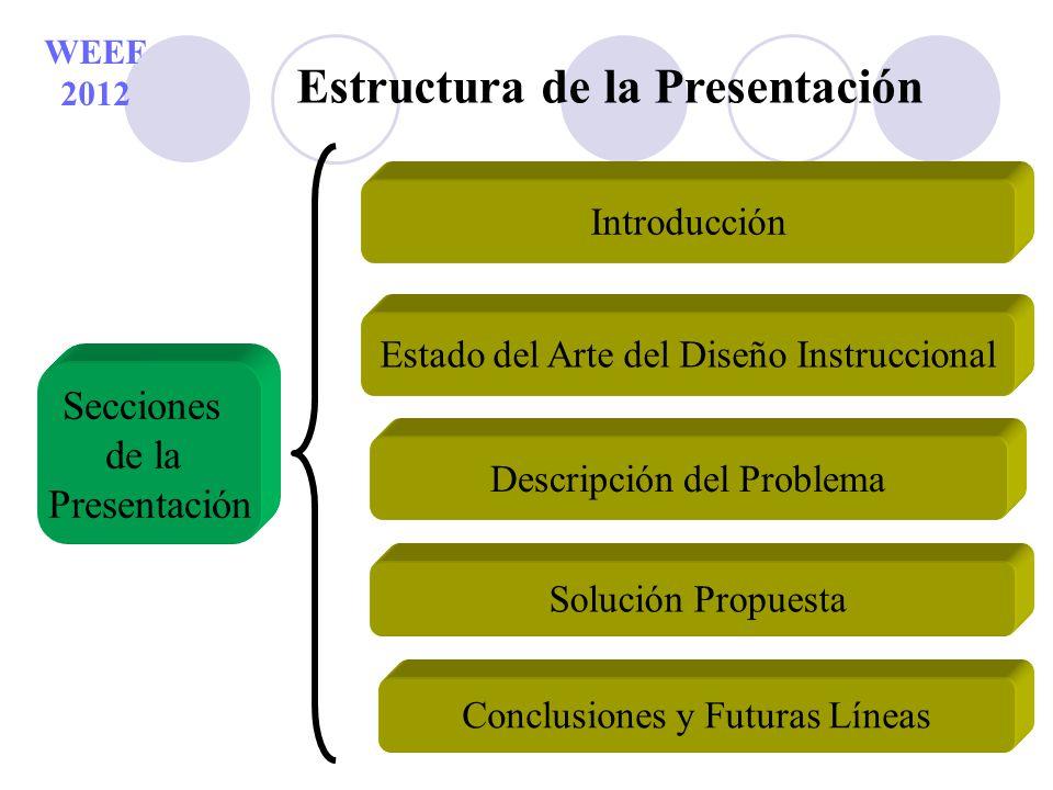 Estructura de la Presentación Secciones de la Presentación Descripción del Problema Introducción Solución Propuesta Conclusiones y Futuras Líneas WEEF