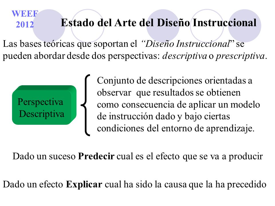 WEEF 2012 Estado del Arte del Diseño Instruccional Perspectiva Prescriptiva Conjunto de prescripciones que identifica el modelo de instrucción adecuado que obtenga los resultados deseados bajo ciertas condiciones del entorno educativo.