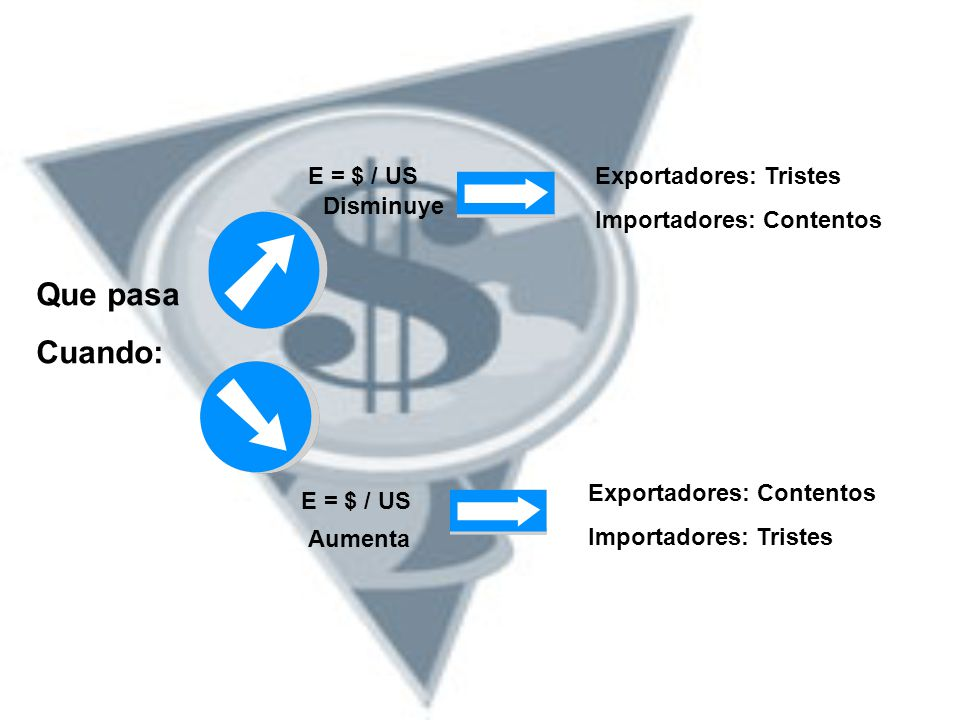 E = $ / US Que pasa Cuando: Aumenta Disminuye Exportadores: Tristes Importadores: Contentos Exportadores: Contentos Importadores: Tristes