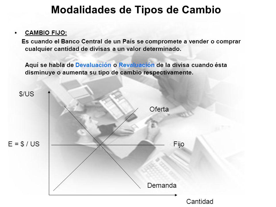 Modalidades de Tipos de Cambio CAMBIO FIJO: Es cuando el Banco Central de un País se compromete a vender o comprar cualquier cantidad de divisas a un valor determinado.