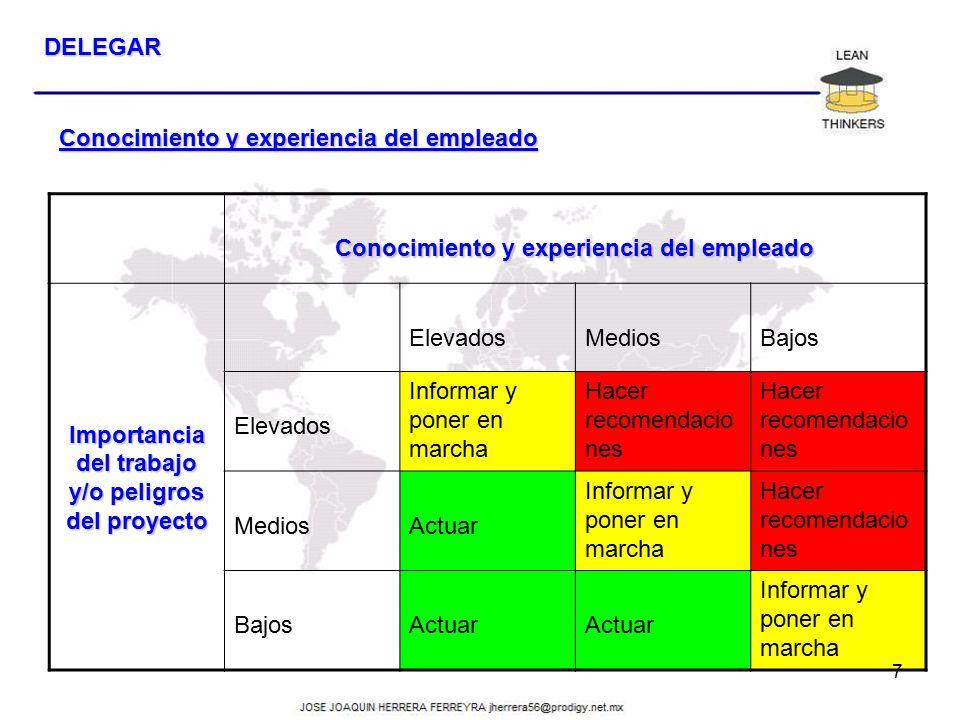 Conocimiento y experiencia del empleado Importancia del trabajo y/o peligros del proyecto ElevadosMediosBajos Elevados Informar y poner en marcha Hace