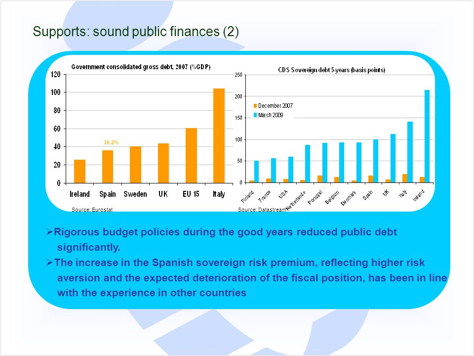 Supports: sound public finances (2)  Rigorous budget policies during the good years reduced public debt significantly.