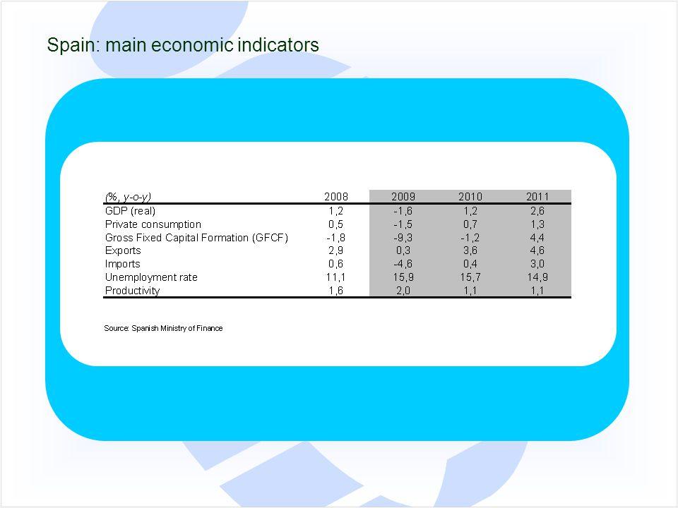 Spain: main economic indicators