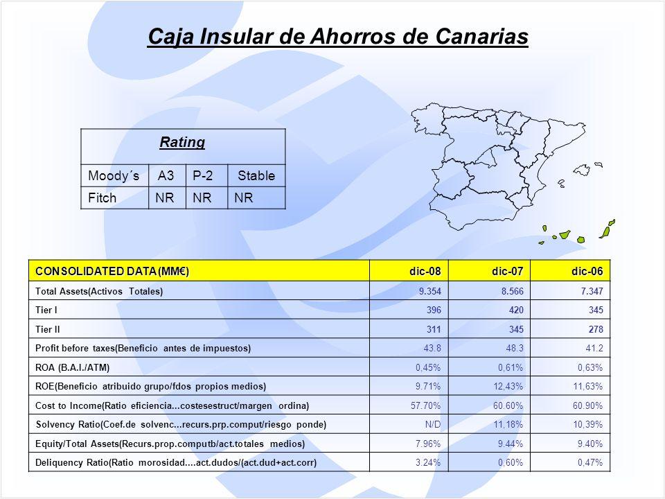 CONSOLIDATED DATA (MM€) dic-08dic-07dic-06 Total Assets(Activos Totales)9.3548.5667.347 Tier I396420345 Tier II311345278 Profit before taxes(Beneficio antes de impuestos)43.848.341.2 ROA (B.A.I./ATM)0,45%0,61%0,63% ROE(Beneficio atribuido grupo/fdos propios medios)9.71%12,43%11,63% Cost to Income(Ratio eficiencia...costesestruct/margen ordina)57.70%60.60%60.90% Solvency Ratio(Coef.de solvenc...recurs.prp.comput/riesgo ponde)N/D11,18%10,39% Equity/Total Assets(Recurs.prop.computb/act.totales medios)7.96%9.44%9.40% Deliquency Ratio(Ratio morosidad....act.dudos/(act.dud+act.corr)3.24%0,60%0,47% Caja Insular de Ahorros de Canarias Rating Moody´s A3P-2 Stable FitchNR