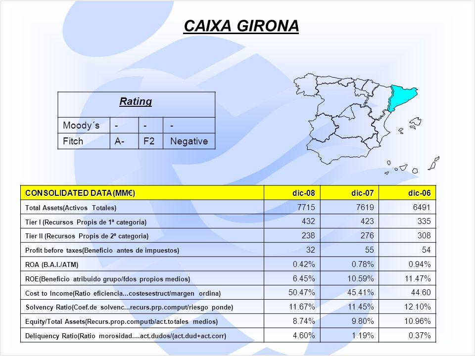 CONSOLIDATED DATA (MM€) dic-08dic-07dic-06 Total Assets(Activos Totales) 771576196491 Tier I (Recursos Propis de 1ª categoria) 432423335 Tier II (Recursos Propis de 2ª categoria) 238276308 Profit before taxes(Beneficio antes de impuestos) 325554 ROA (B.A.I./ATM) 0.42%0.78%0.94% ROE(Beneficio atribuido grupo/fdos propios medios) 6.45%10.59%11.47% Cost to Income(Ratio eficiencia...costesestruct/margen ordina) 50.47%45.41%44.60 Solvency Ratio(Coef.de solvenc...recurs.prp.comput/riesgo ponde) 11.67%11.45%12.10% Equity/Total Assets(Recurs.prop.computb/act.totales medios) 8.74%9.80%10.96% Deliquency Ratio(Ratio morosidad....act.dudos/(act.dud+act.corr) 4.60%1.19%0.37% CAIXA GIRONA Rating Moody´s-- - FitchA-F2 Negative