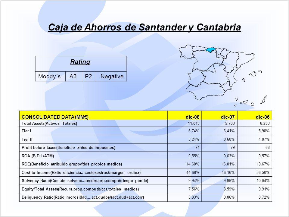 CONSOLIDATED DATA (MM€) dic-08dic-07dic-06 Total Assets(Activos Totales)11.0189.7038.283 Tier I6,74%6,41%5,98% Tier II3,24%3,60%4,07% Profit before taxes(Beneficio antes de impuestos)717968 ROA (B.D.I./ATM)0,55%0,63%0,57% ROE(Beneficio atribuido grupo/fdos propios medios)14,60%16,01%13,67% Cost to Income(Ratio eficiencia...costesestruct/margen ordina)44,68%46,16%56,50% Solvency Ratio(Coef.de solvenc...recurs.prp.comput/riesgo ponde)9,94%9,96%10,04% Equity/Total Assets(Recurs.prop.computb/act.totales medios)7,56%8,59%9,91% Deliquency Ratio(Ratio morosidad....act.dudos/(act.dud+act.corr)3,83%0,86%0,72% Caja de Ahorros de Santander y Cantabria Rating Moody´s A3P2 Negative