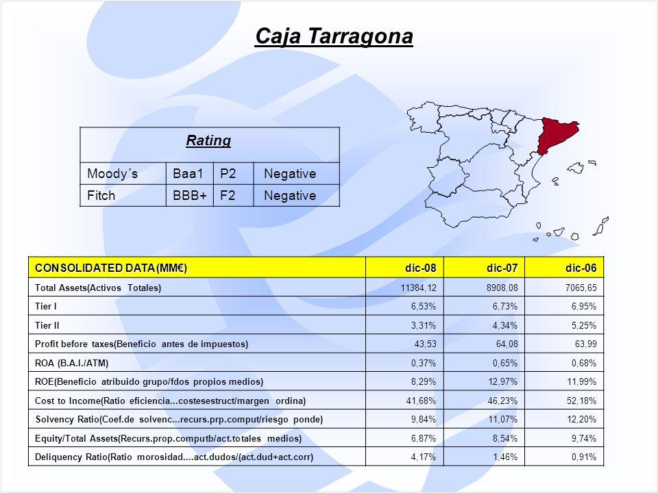 CONSOLIDATED DATA (MM€) dic-08dic-07dic-06 Total Assets(Activos Totales)11384,128908,087065,65 Tier I6,53%6,73%6,95% Tier II3,31%4,34%5,25% Profit before taxes(Beneficio antes de impuestos)43,5364,0863,99 ROA (B.A.I./ATM)0,37%0,65%0,68% ROE(Beneficio atribuido grupo/fdos propios medios)8,29%12,97%11,99% Cost to Income(Ratio eficiencia...costesestruct/margen ordina)41,68%46,23%52,18% Solvency Ratio(Coef.de solvenc...recurs.prp.comput/riesgo ponde)9,84%11,07%12,20% Equity/Total Assets(Recurs.prop.computb/act.totales medios)6,87%8,54%9,74% Deliquency Ratio(Ratio morosidad....act.dudos/(act.dud+act.corr)4,17%1,46%0,91% Caja Tarragona Rating Moody´sBaa1P2 Negative FitchBBB+F2 Negative