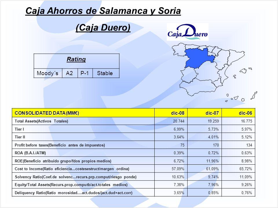 CONSOLIDATED DATA (MM€) dic-08dic-07dic-06 Total Assets(Activos Totales)20.74419.25916.775 Tier I6,99%5,73%5,97% Tier II3,64%4,01%5,12% Profit before taxes(Beneficio antes de impuestos)75170134 ROA (B.A.I./ATM)0,39%0,72%0,63% ROE(Beneficio atribuido grupo/fdos propios medios)6,72%11,96%8,98% Cost to Income(Ratio eficiencia...costesestruct/margen ordina)57,09%61,09%65,72% Solvency Ratio(Coef.de solvenc...recurs.prp.comput/riesgo ponde)10,63%9,74%11,09% Equity/Total Assets(Recurs.prop.computb/act.totales medios)7,38%7,96%9,26% Deliquency Ratio(Ratio morosidad....act.dudos/(act.dud+act.corr)3,65%0,85%0,76% Caja Ahorros de Salamanca y Soria (Caja Duero) Rating Moody´s A2P-1 Stable