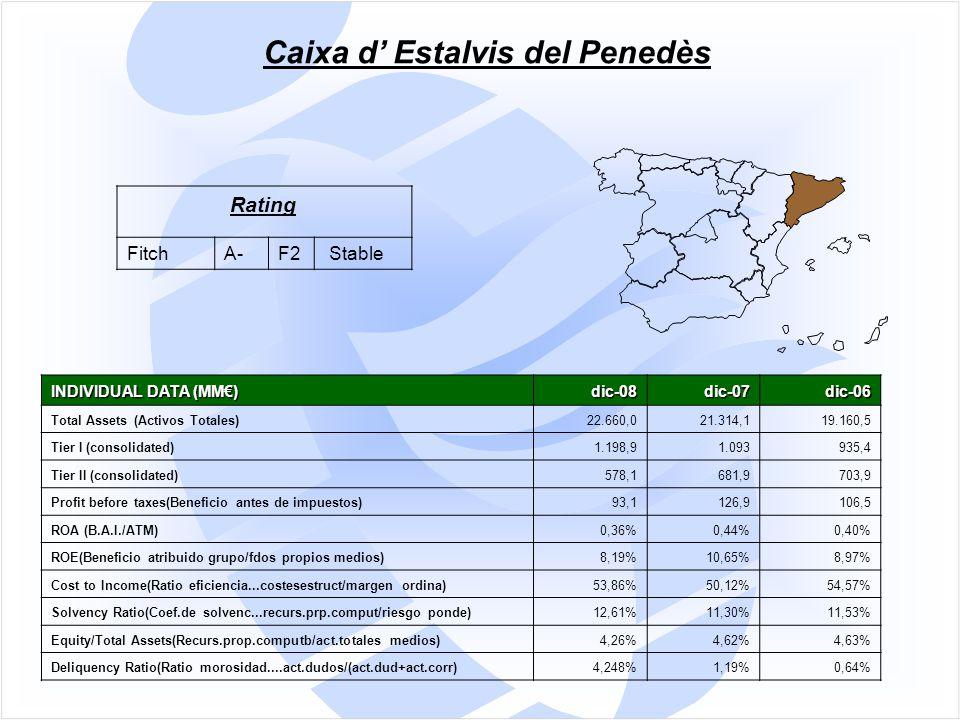INDIVIDUAL DATA (MM€) dic-08dic-07dic-06 Total Assets (Activos Totales)22.660,021.314,119.160,5 Tier I (consolidated)1.198,91.093935,4 Tier II (consolidated)578,1681,9703,9 Profit before taxes(Beneficio antes de impuestos)93,1126,9106,5 ROA (B.A.I./ATM)0,36%0,44%0,40% ROE(Beneficio atribuido grupo/fdos propios medios)8,19%10,65%8,97% Cost to Income(Ratio eficiencia...costesestruct/margen ordina)53,86%50,12%54,57% Solvency Ratio(Coef.de solvenc...recurs.prp.comput/riesgo ponde)12,61%11,30%11,53% Equity/Total Assets(Recurs.prop.computb/act.totales medios)4,26%4,62%4,63% Deliquency Ratio(Ratio morosidad....act.dudos/(act.dud+act.corr)4,248%1,19%0,64% Caixa d' Estalvis del Penedès Rating FitchA-F2 Stable