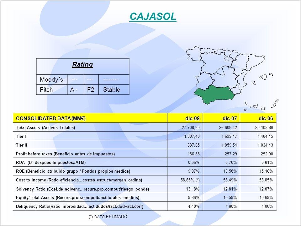 CONSOLIDATED DATA (MM€) dic-08dic-07dic-06 Total Assets (Activos Totales)27.708,8526.608,4225.103,89 Tier I1.807,401.699,171.484,15 Tier II887,851.059,541.034,43 Profit before taxes (Beneficio antes de impuestos)186.88257,29252,90 ROA (Bº después Impuestos./ATM)0,56%0,76%0,81% ROE (Beneficio atribuido grupo / Fondos propios medios)9,37%13,58%15,16% Cost to Income (Ratio eficiencia...costes estruct/margen ordina)58,65% (*)58,49%53,85% Solvency Ratio (Coef.de solvenc...recurs.prp.comput/riesgo ponde)13,18%12,81%12,87% Equity/Total Assets (Recurs.prop.computb/act.totales medios)9,86%10,59%10,69% Deliquency Ratio(Ratio morosidad....act.dudos/(act.dud+act.corr)4,40%1,80%1,08% CAJASOL Rating Moody´s --- -------- FitchA -F2 Stable (*) DATO ESTIMADO