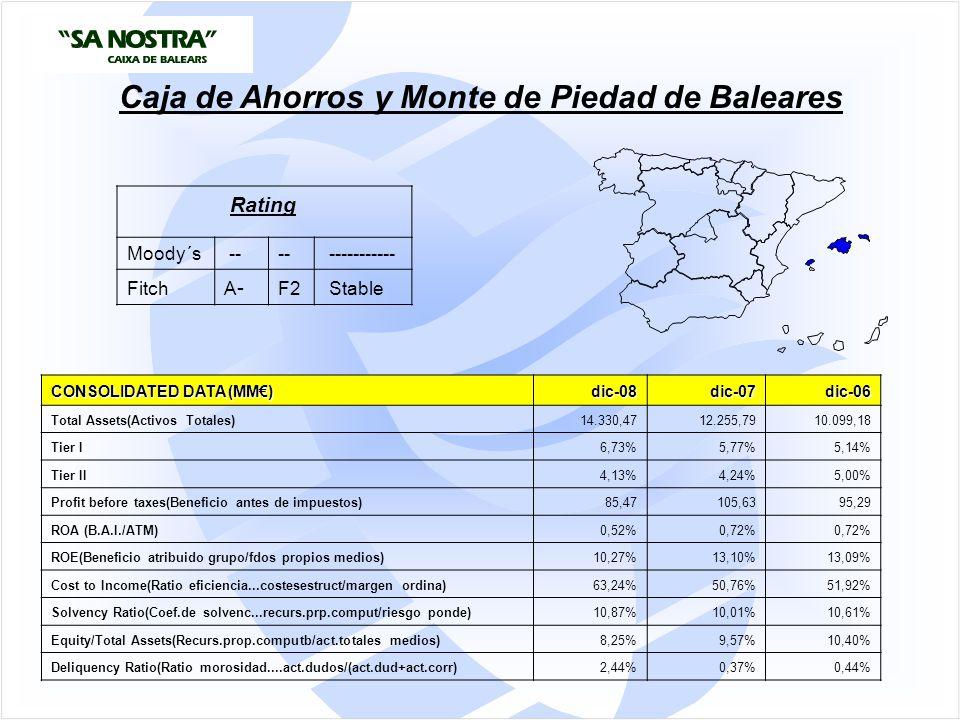 CONSOLIDATED DATA (MM€) dic-08dic-07dic-06 Total Assets(Activos Totales)14.330,4712.255,7910.099,18 Tier I6,73%5,77%5,14% Tier II4,13%4,24%5,00% Profit before taxes(Beneficio antes de impuestos)85,47105,6395,29 ROA (B.A.I./ATM)0,52%0,72% ROE(Beneficio atribuido grupo/fdos propios medios)10,27%13,10%13,09% Cost to Income(Ratio eficiencia...costesestruct/margen ordina)63,24%50,76%51,92% Solvency Ratio(Coef.de solvenc...recurs.prp.comput/riesgo ponde)10,87%10,01%10,61% Equity/Total Assets(Recurs.prop.computb/act.totales medios)8,25%9,57%10,40% Deliquency Ratio(Ratio morosidad....act.dudos/(act.dud+act.corr)2,44%0,37%0,44% Caja de Ahorros y Monte de Piedad de Baleares Rating Moody´s -- ----------- Fitch A-A- F2 Stable