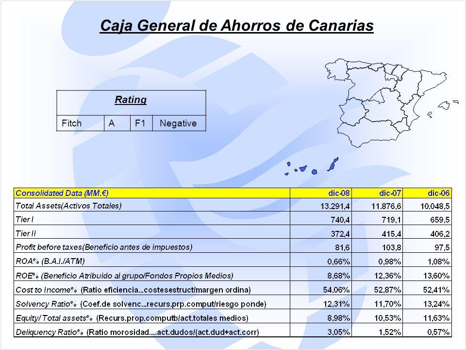 Caja General de Ahorros de Canarias Rating FitchAF1 Negative