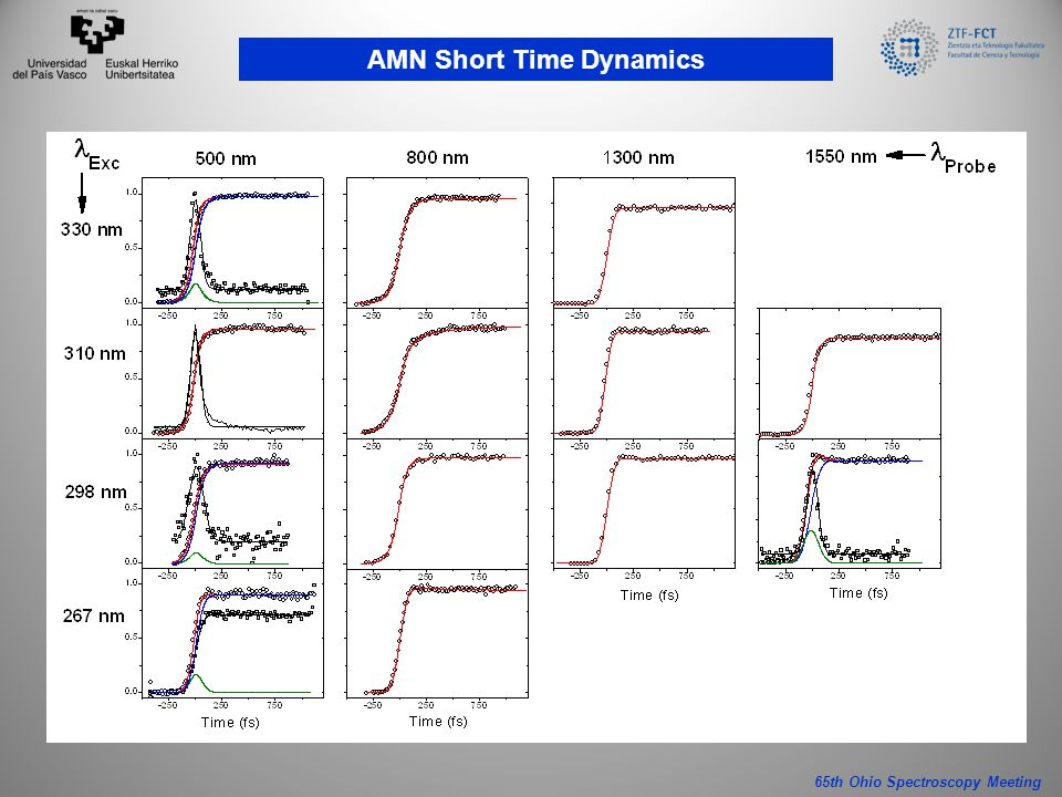 65th Ohio Spectroscopy Meeting AMN Short Time Dynamics