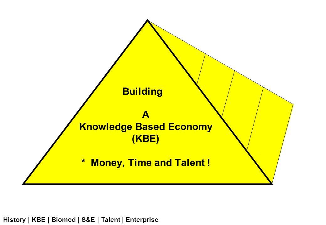 A snapshot of Singapore's current R&D scene History | KBE | Biomed | S&E | Talent | Enterprise