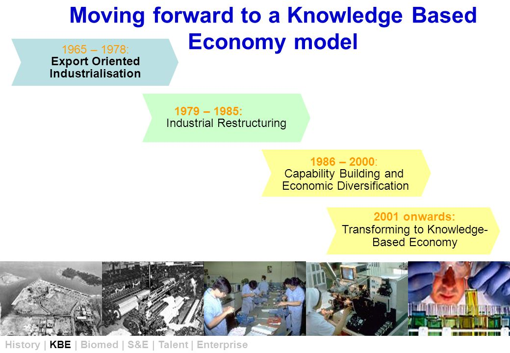 1965 – 1978: Export Oriented Industrialisation 1986 – 2000: Capability Building and Economic Diversification Moving forward to a Knowledge Based Economy model 1979 – 1985: Industrial Restructuring 2001 onwards: Transforming to Knowledge- Based Economy History | KBE | Biomed | S&E | Talent | Enterprise