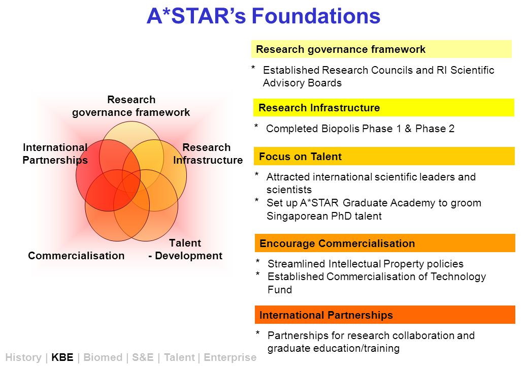 A*STAR's Foundations Research governance framework * Established Research Councils and RI Scientific Advisory Boards Research Infrastructure * Completed Biopolis Phase 1 & Phase 2 Focus on Talent * Attracted international scientific leaders and scientists * Set up A*STAR Graduate Academy to groom Singaporean PhD talent Encourage Commercialisation * Streamlined Intellectual Property policies * Established Commercialisation of Technology Fund International Partnerships * Partnerships for research collaboration and graduate education/training History | KBE | Biomed | S&E | Talent | Enterprise