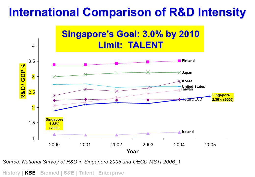 International Comparison of R&D Intensity Source: National Survey of R&D in Singapore 2005 and OECD MSTI 2006_1 Finland Ireland Japan Korea Total OECD Singapore 2.36% (2005) United States Taiwan 1 1.5 2 2.5 3 3.5 4 200020012002200320042005 Year R&D / GDP % History | KBE | Biomed | S&E | Talent | Enterprise Singapore's Goal: 3.0% by 2010 Limit: TALENT Singapore 1.88% (2000)