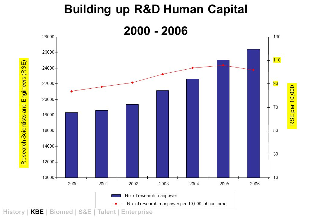 Building up R&D Human Capital 2000 - 2006 Research Scientists and Engineers (RSE) RSE per 10,000 History | KBE | Biomed | S&E | Talent | Enterprise 10000 12000 14000 16000 18000 20000 22000 24000 26000 28000 2000200120022003200420052006 10 30 50 70 90 110 130 No.