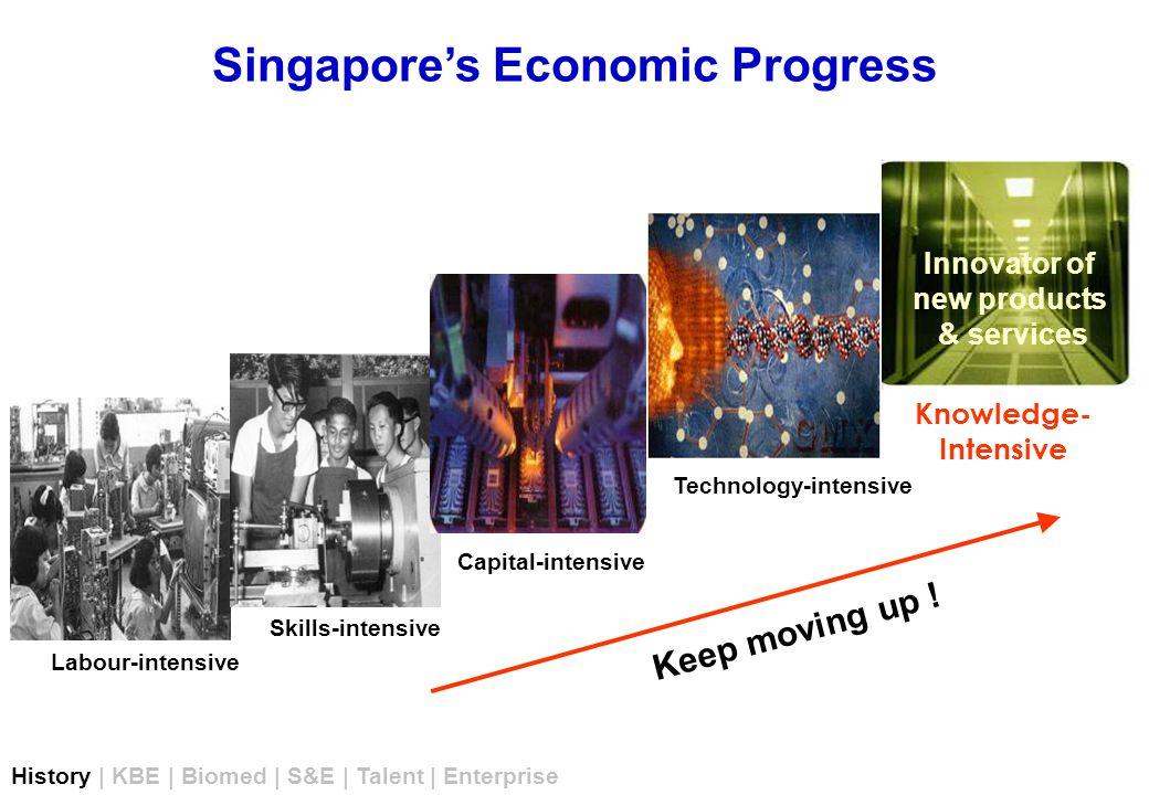 LOCAL ENTERPRISE DEVELOPMENT R&D Intellectual Property Sustainable Vibrant Economy History | KBE | Biomed | S&E | Talent | Enterprise