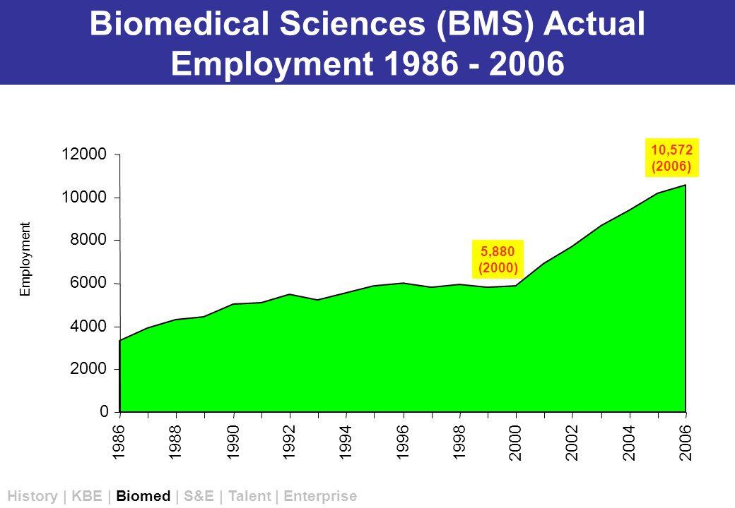 0 2000 4000 6000 8000 10000 12000 19861988 199019921994199619982000 200220042006 Biomedical Sciences (BMS) Actual Employment 1986 - 2006 5,880 (2000) 10,572 (2006) Employment History | KBE | Biomed | S&E | Talent | Enterprise