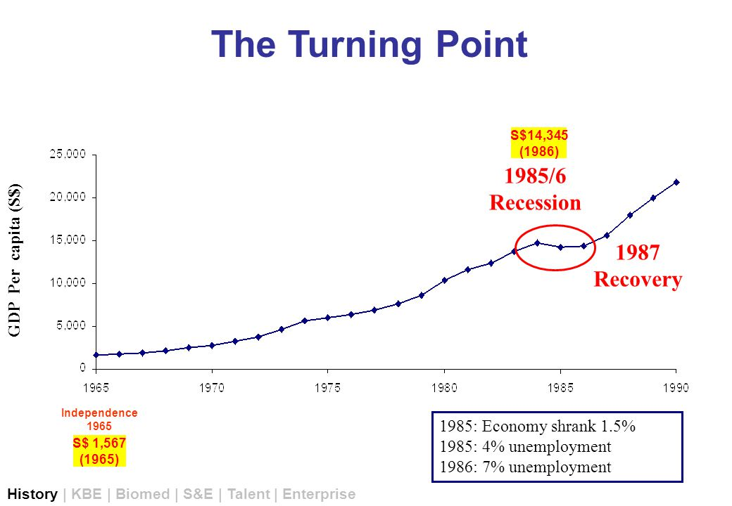 The UpTurn History | KBE | Biomed | S&E | Talent | Enterprise GDP Per capita (S$) 1986: Economy grew 2% 1987: Economy grew 9% 1988: 20,000 new jobs created S$14,345 (1986) S$ 1,567 (1965) Independence 1965 S$46,832 (2006) 0 5,000 10,000 15,000 20,000 25,000 30,000 35,000 40,000 45,000 50,000 196519701975198019851990199520002005