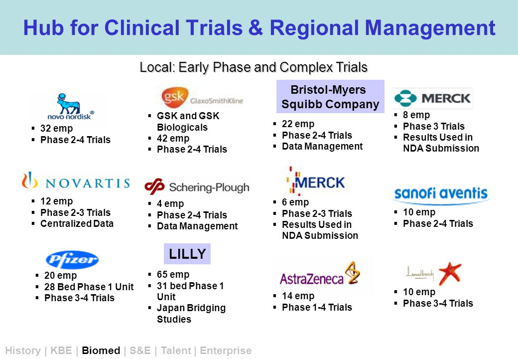 Hub for Clinical Trials & Regional Management  14 emp  Phase 1-4 Trials  10 emp  Phase 3-4 Trials  8 emp  Phase 3 Trials  Results Used in NDA Submission  10 emp  Phase 2-4 Trials  GSK and GSK Biologicals  42 emp  Phase 2-4 Trials  20 emp  28 Bed Phase 1 Unit  Phase 3-4 Trials  12 emp  Phase 2-3 Trials  Centralized Data  32 emp  Phase 2-4 Trials  65 emp  31 bed Phase 1 Unit  Japan Bridging Studies  6 emp  Phase 2-3 Trials  Results Used in NDA Submission  4 emp  Phase 2-4 Trials  Data Management  22 emp  Phase 2-4 Trials  Data Management LILLY Bristol-Myers Squibb Company Local: Early Phase and Complex Trials History | KBE | Biomed | S&E | Talent | Enterprise