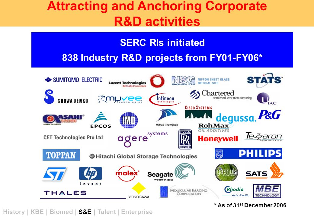 SERC RIs initiated 838 Industry R&D projects from FY01-FY06* * As of 31 st December 2006 Attracting and Anchoring Corporate R&D activities History | KBE | Biomed | S&E | Talent | Enterprise