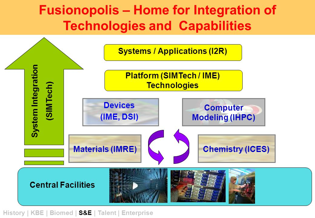 Fusionopolis – Home for Integration of Technologies and Capabilities Devices (IME, DSI) Materials (IMRE) Computer Modeling (IHPC) Platform (SIMTech / IME) Technologies Systems / Applications (I2R) System Integration (SIMTech) Central Facilities Chemistry (ICES) History | KBE | Biomed | S&E | Talent | Enterprise