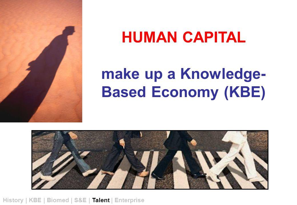 HUMAN CAPITAL make up a Knowledge- Based Economy (KBE) History | KBE | Biomed | S&E | Talent | Enterprise