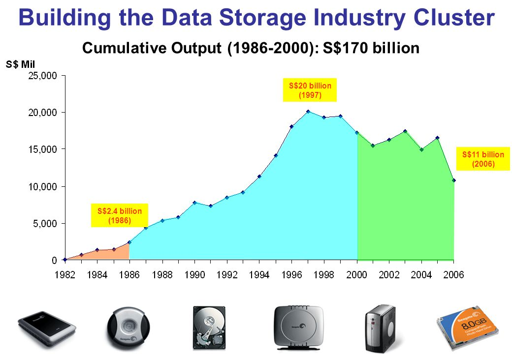 Building the Semiconductor Industry Cluster S$36 billion (2006) Cumulative Output (1986-2000): S$122 billion S$11 billion (1998) S$2.3 billion (1986) 0 10,000 20,000 30,000 40,000 198019821984 198619881990199219941996 1998 20002002 20042006