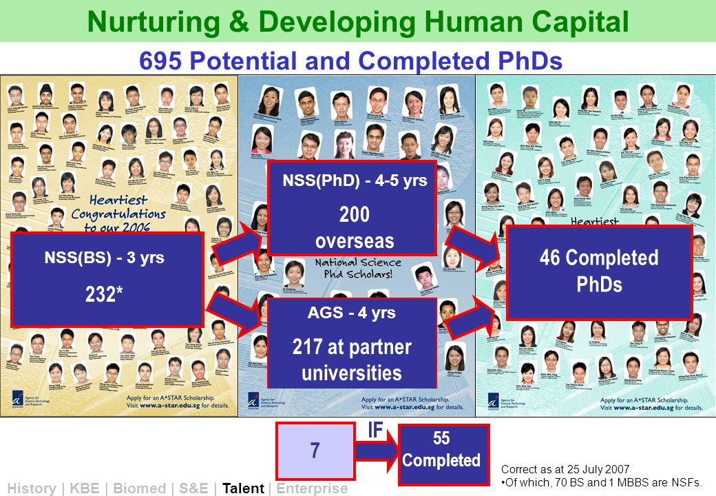 NSS(BS) - 3 yrs 232* AGS - 4 yrs 217 at partner universities NSS(PhD) - 4-5 yrs 200 overseas 46 Completed PhDs Nurturing & Developing Human Capital 695 Potential and Completed PhDs IF Correct as at 25 July 2007 Of which, 70 BS and 1 MBBS are NSFs.