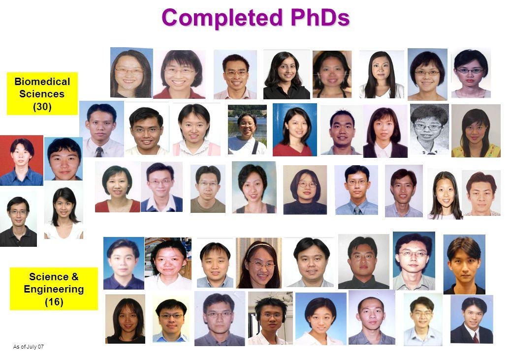 Ng San San, Susanne Yar Kar Peo Keefe Chng Ho Ying Swan Wong Ee Tsin Yeo Yong Kee Zhang Rui Completed PhDs Completed PhDs Chow Keat Theng Andrea Pilla