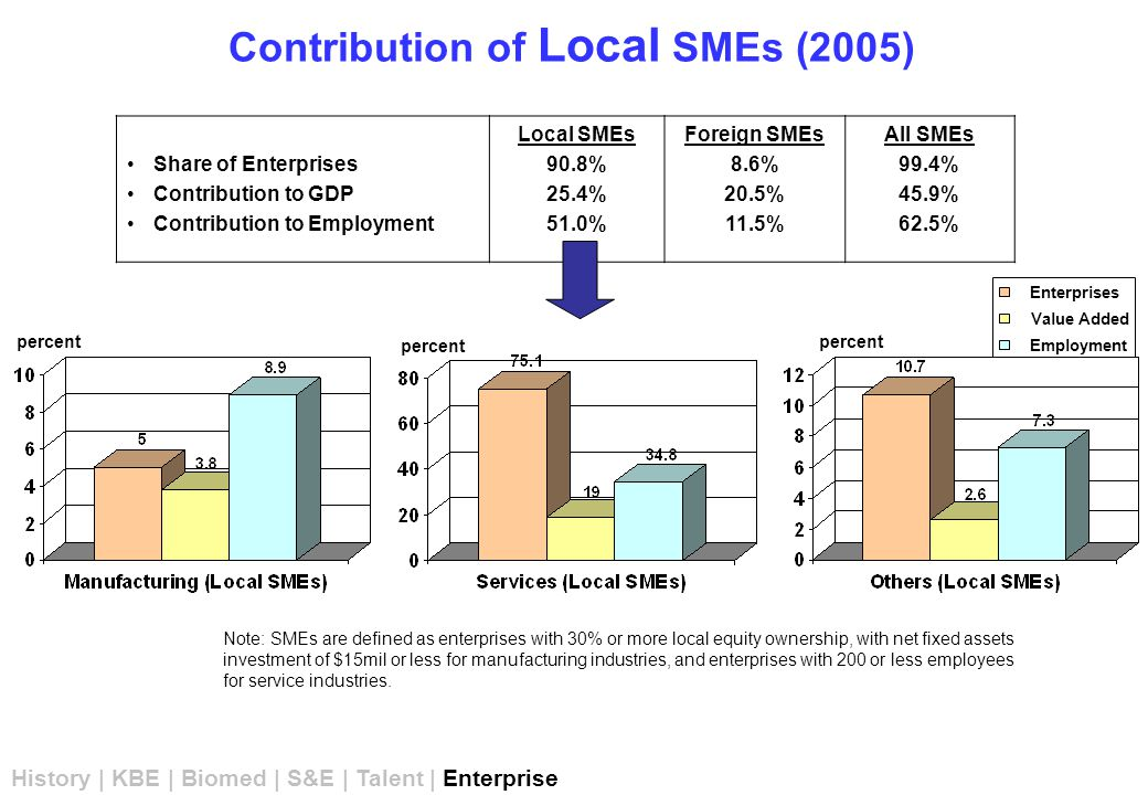 Contribution of Local SMEs (2005) percent Note: SMEs are defined as enterprises with 30% or more local equity ownership, with net fixed assets investment of $15mil or less for manufacturing industries, and enterprises with 200 or less employees for service industries.