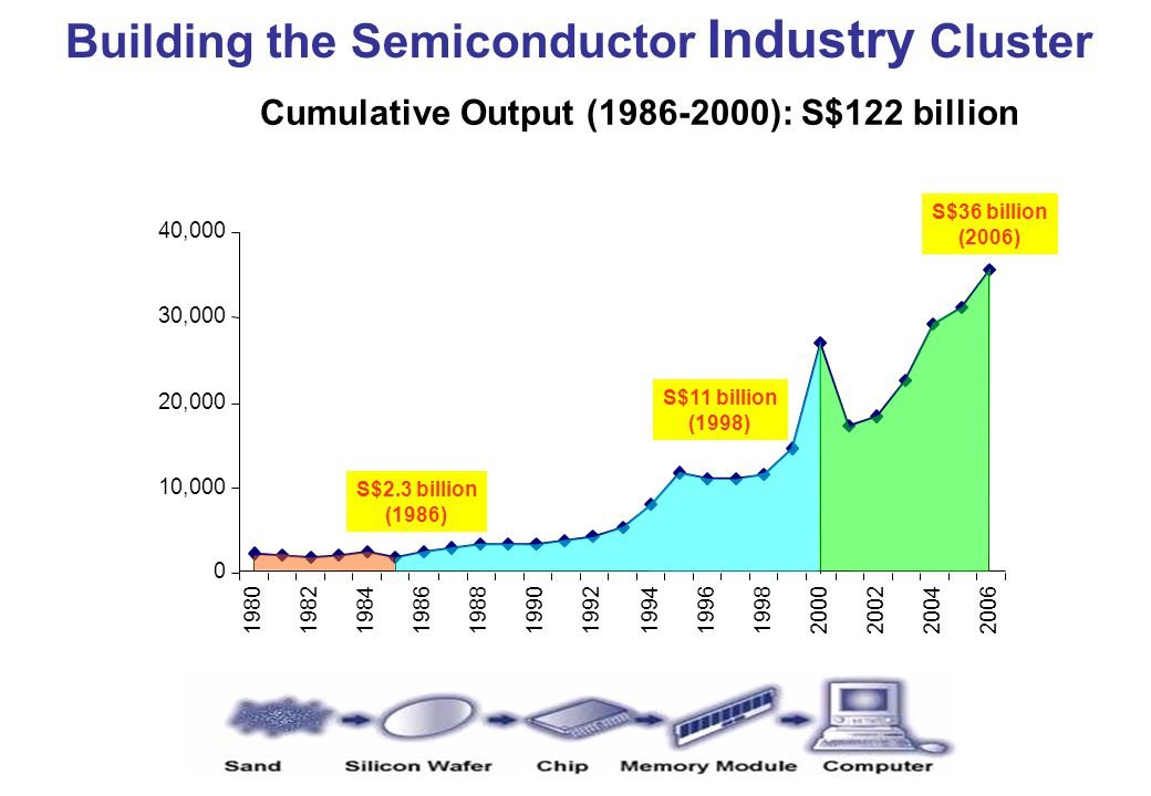 Building The Chemicals Industry Cluster 10,000 20,000 30,000 40,000 50,000 60,000 19861988199019921994199619982000200220042006 S$ Million Cumulative Output (1986 – 2000) - S$266 billion S$76 billion (2006) Official Opening of Jurong Island 1995 Construction started on Jurong Island History | KBE | Biomed | S&E | Talent | Enterprise (S$32 billion) (S$17 billion)