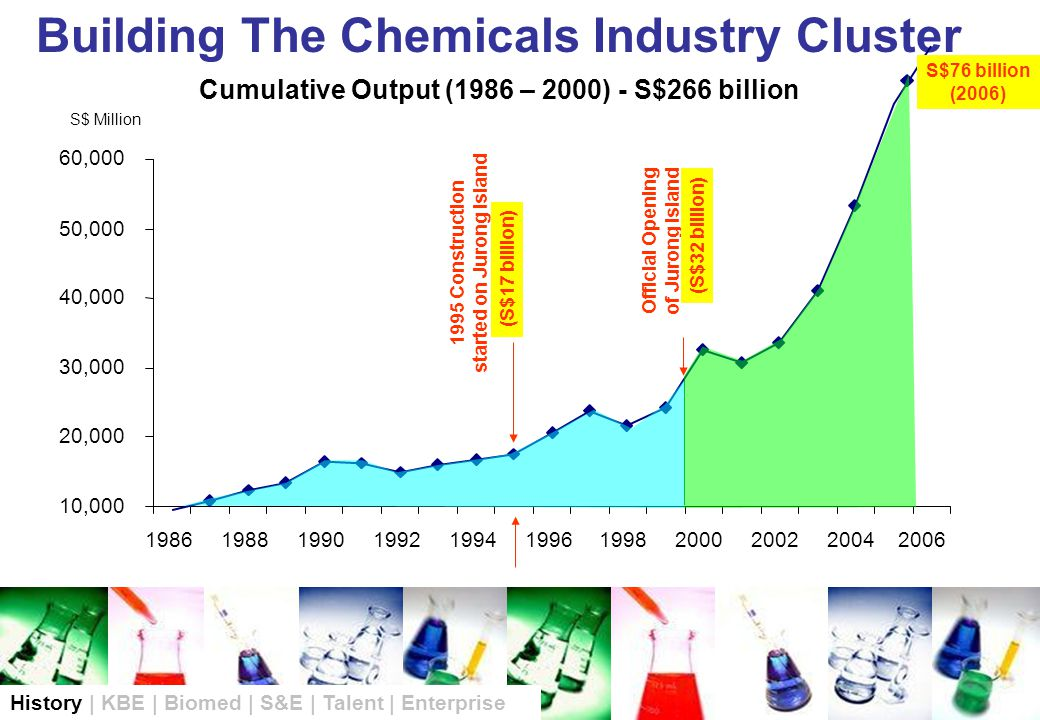 Building The Chemicals Industry Cluster 10,000 20,000 30,000 40,000 50,000 60,000 19861988199019921994199619982000200220042006 S$ Million Cumulative Output (1986 – 2000) - S$266 billion S$76 billion (2006) Official Opening of Jurong Island 1995 Construction started on Jurong Island History | KBE | Biomed | S&E | Talent | Enterprise (S$32 billion) (S$17 billion)