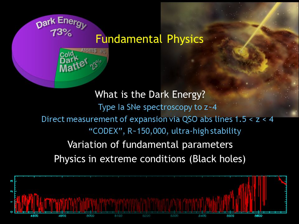 What is the Dark Energy.