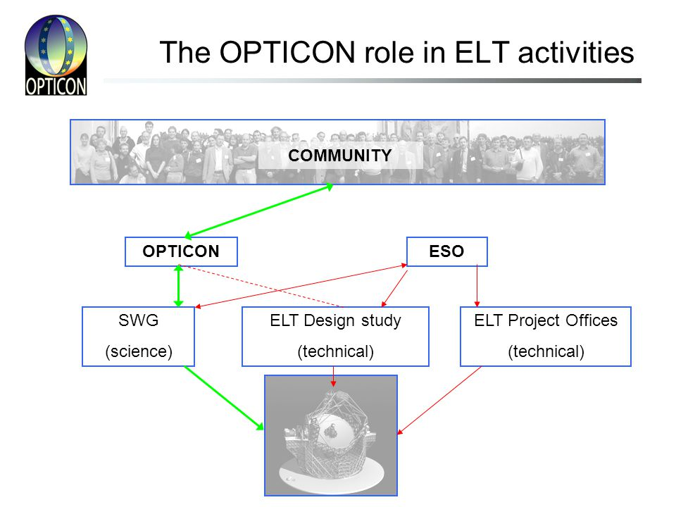 The OPTICON role in ELT activities ESOOPTICON ELT Design study (technical) SWG (science) ELT Project Offices (technical) COMMUNITY