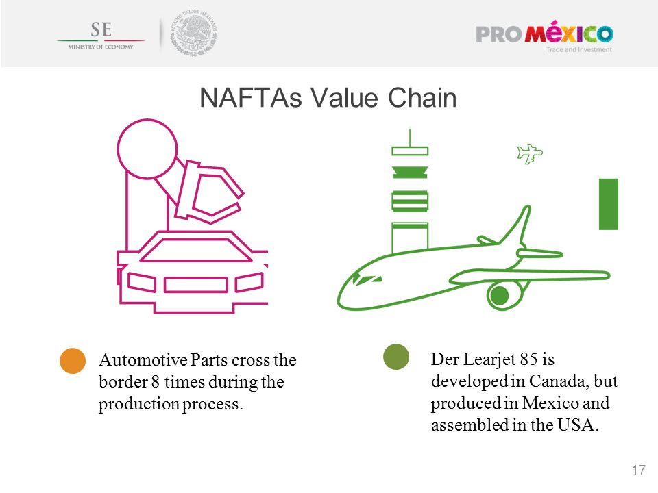 NAFTAs Value Chain 17 Automotive Parts cross the border 8 times during the production process.