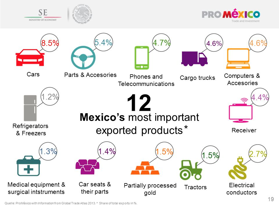 19 Quelle: ProMéxico with Information from Global Trade Atlas 2013.