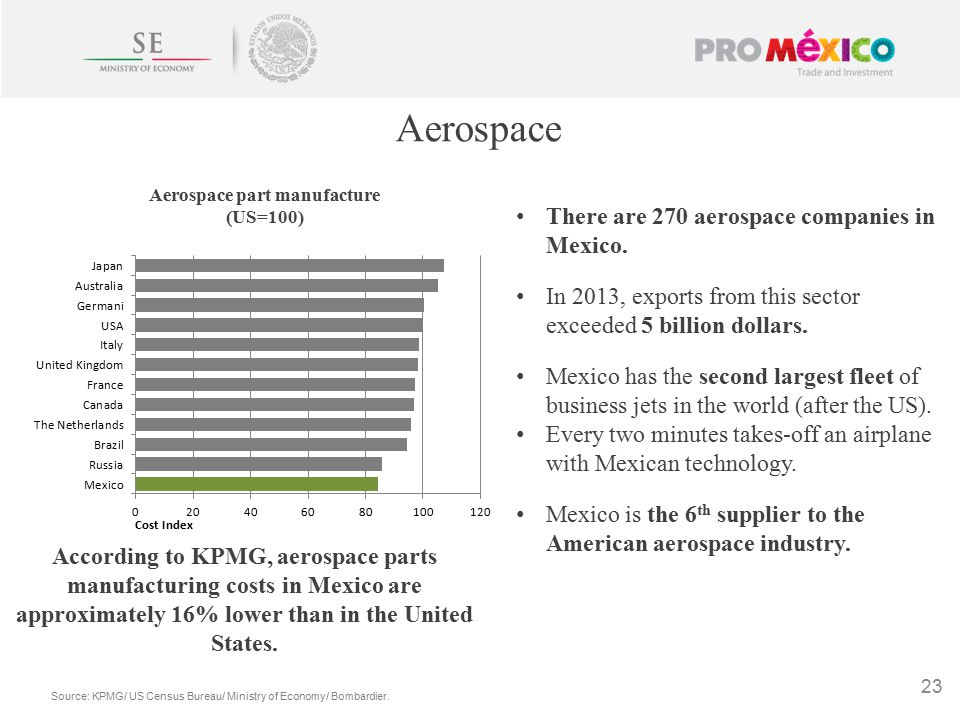 Aerospace Source: KPMG/ US Census Bureau/ Ministry of Economy/ Bombardier.