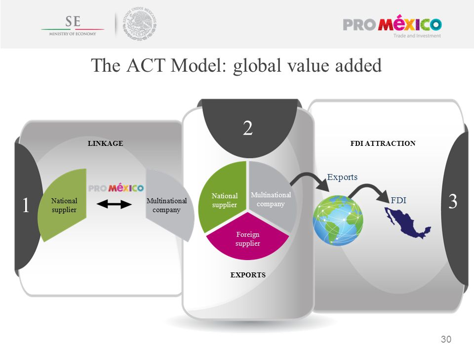 The ACT Model: global value added 30 National supplier Multinational company National supplier Multinational company Foreign supplier Exports FDI EXPORTS FDI ATTRACTIONLINKAGE 1 2 3