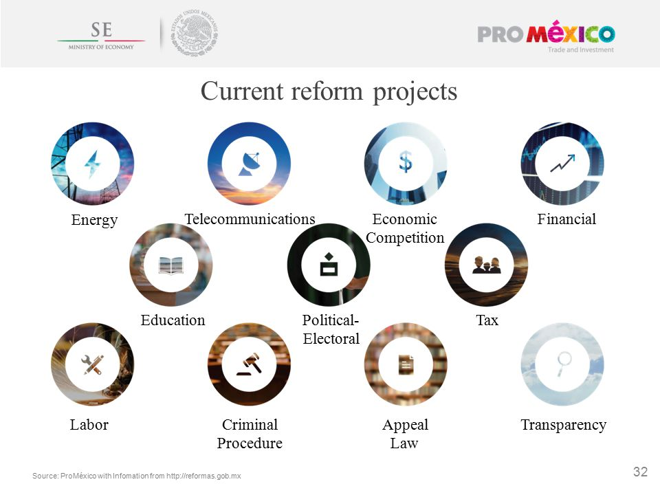 Source: ProMéxico with Infomation from http://reformas.gob.mx 32 Current reform projects Energy TelecommunicationsEconomic Competition Financial TaxPolitical- Electoral Education LaborCriminal Procedure Appeal Law Transparency